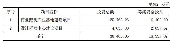 太龙照明新增深圳市为商业照明产业基地项目实施地点沧州
